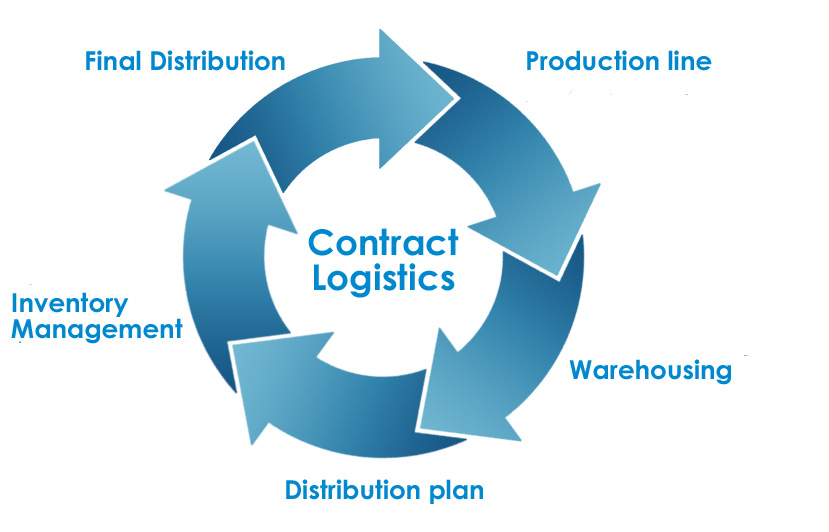 What Is Contract Logistics
